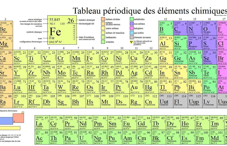 Quatre nouveaux l ments chimiques enrichissent le tableau de mendeleiev - Table des elements periodiques ...